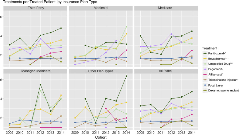 Yearly Treatment Patterns for Patients with Recently