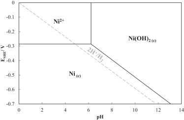 Nickel recovery from an electroplating rinsing effluent using rce 3fig ccuart Image collections